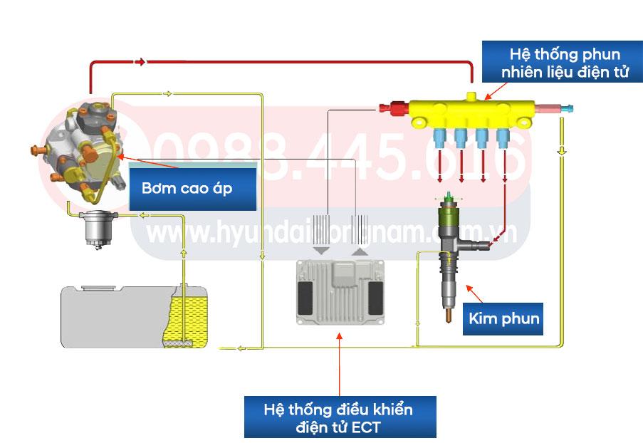 D4GA F engine Euro4