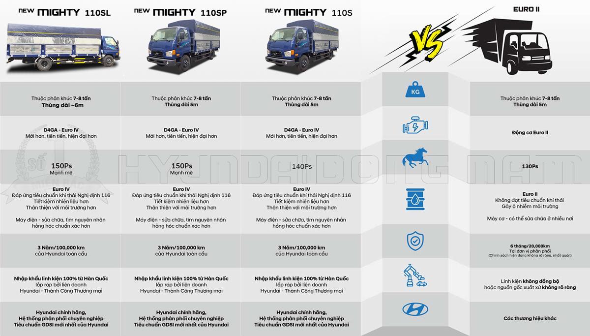 So sánh xe Hyundai 110SL, 110SP, 110S và xe Euro 2 2